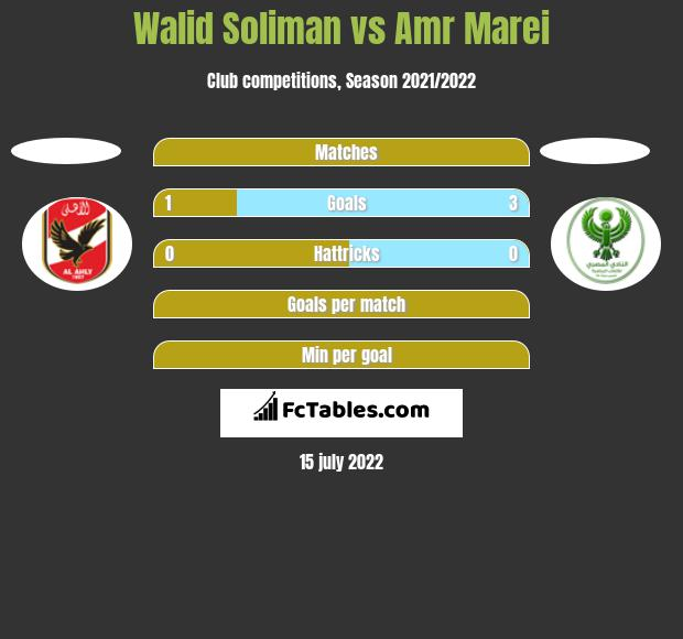 Walid Soliman vs Amr Marei h2h player stats
