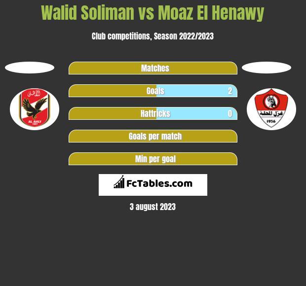 Walid Soliman vs Moaz El Henawy h2h player stats