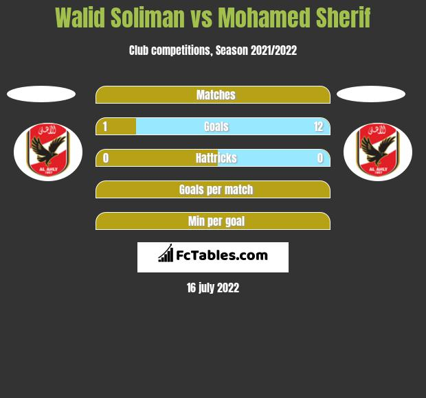 Walid Soliman vs Mohamed Sherif h2h player stats