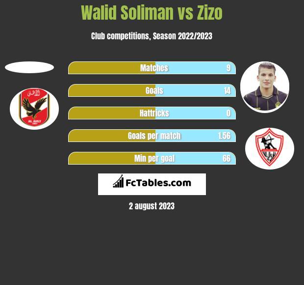 Walid Soliman vs Zizo h2h player stats