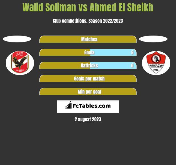 Walid Soliman vs Ahmed El Sheikh h2h player stats
