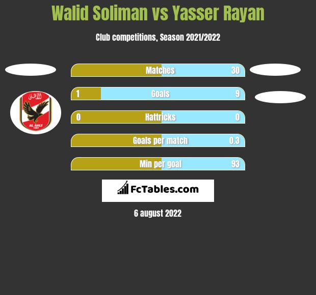 Walid Soliman vs Yasser Rayan h2h player stats