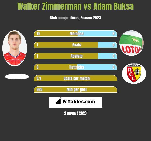 Walker Zimmerman vs Adam Buksa h2h player stats