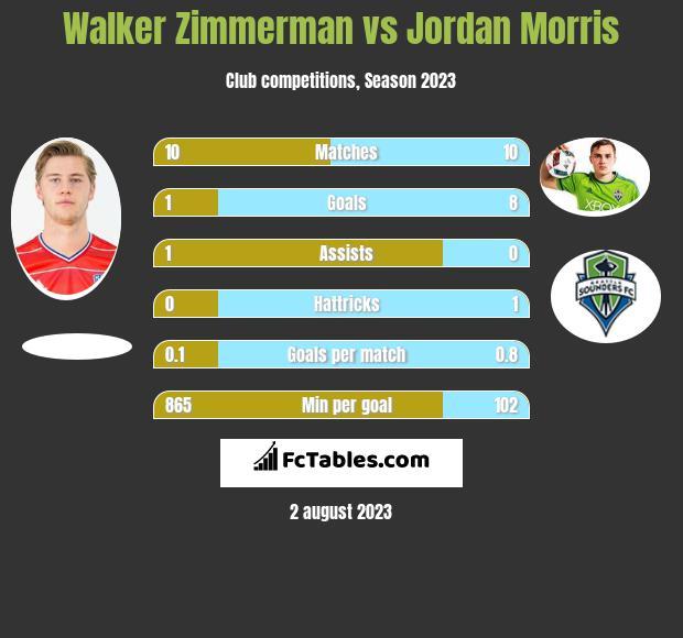 Walker Zimmerman vs Jordan Morris h2h player stats