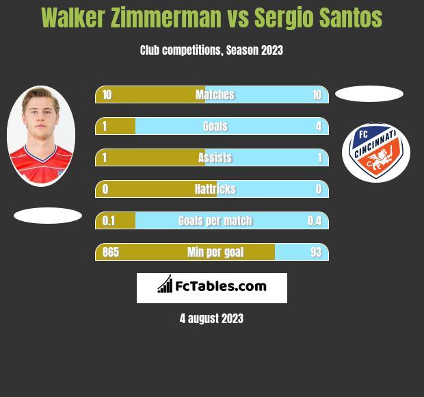 Walker Zimmerman vs Sergio Santos h2h player stats