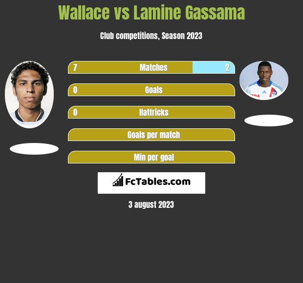 Wallace vs Lamine Gassama infographic