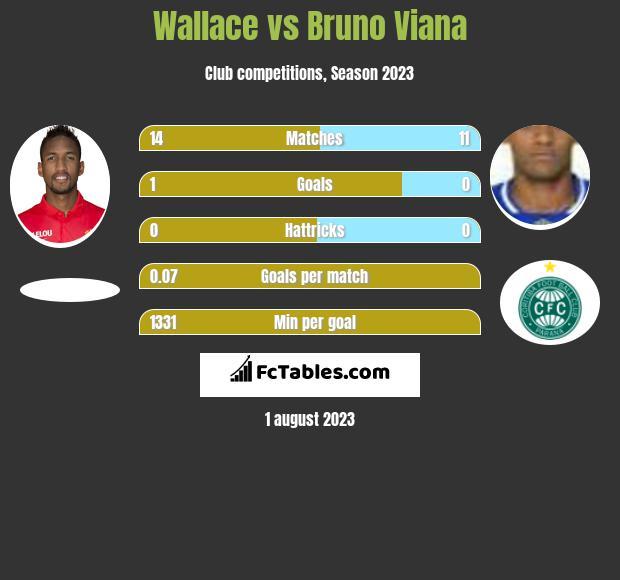 Wallace vs Bruno Viana infographic
