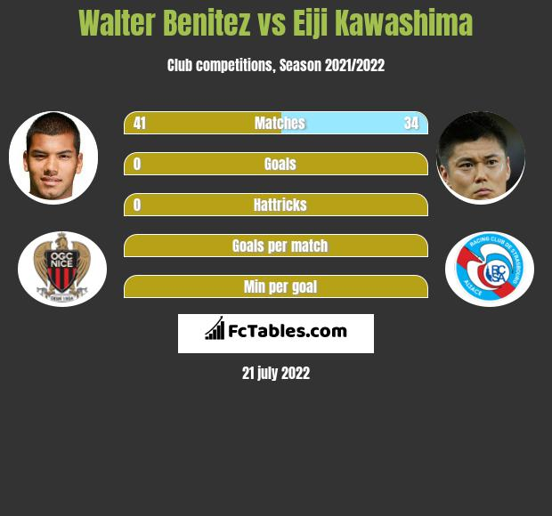 Walter Benitez vs Eiji Kawashima infographic