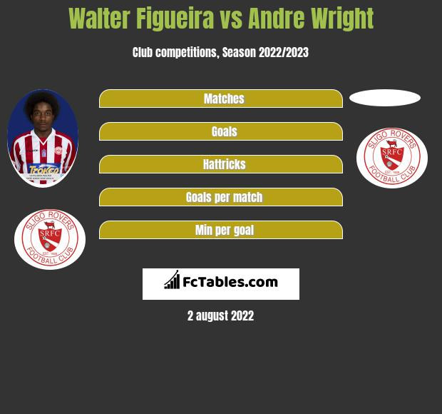Walter Figueira vs Andre Wright h2h player stats