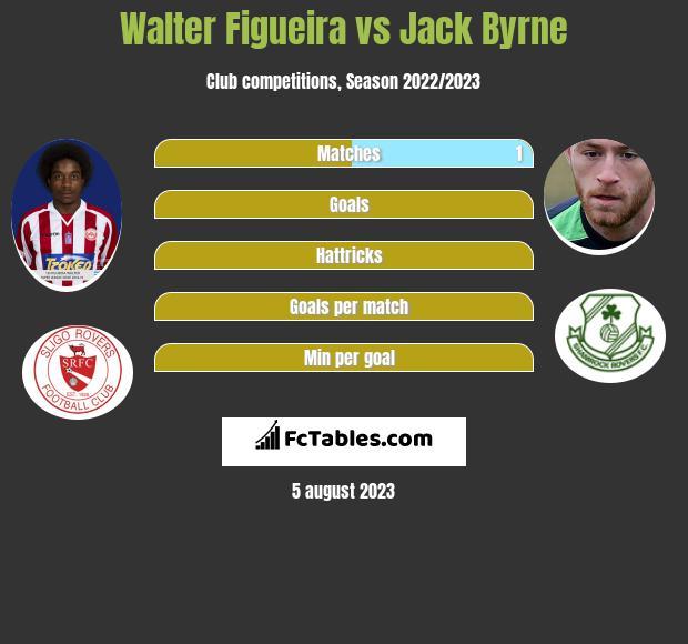 Walter Figueira vs Jack Byrne h2h player stats