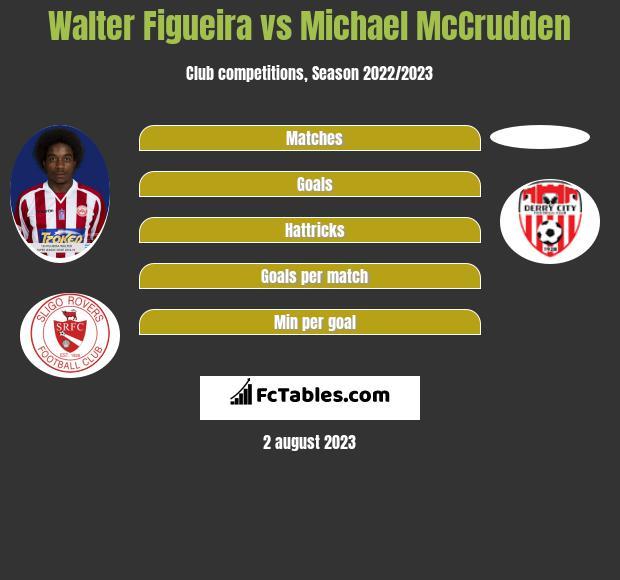 Walter Figueira vs Michael McCrudden infographic