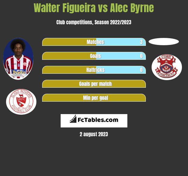 Walter Figueira vs Alec Byrne infographic