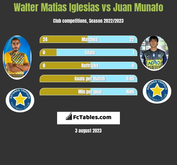 Walter Matias Iglesias vs Juan Munafo infographic