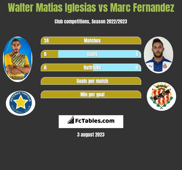 Walter Matias Iglesias vs Marc Fernandez infographic