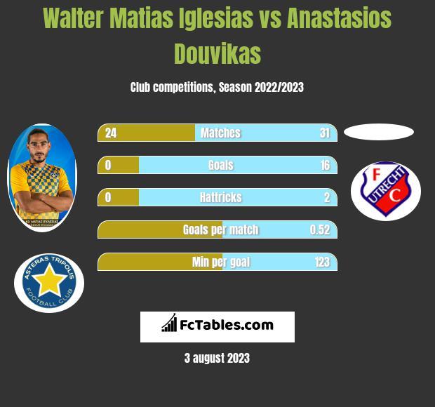 Walter Matias Iglesias vs Anastasios Douvikas infographic