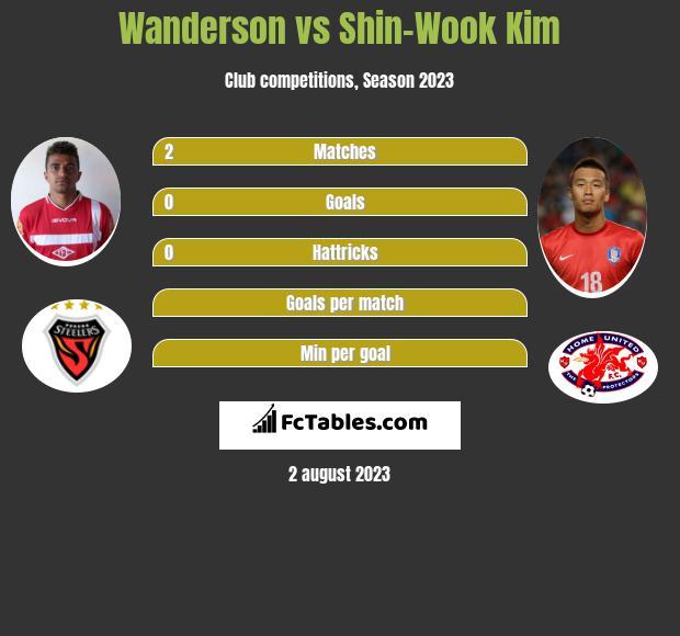Wanderson vs Shin-Wook Kim h2h player stats