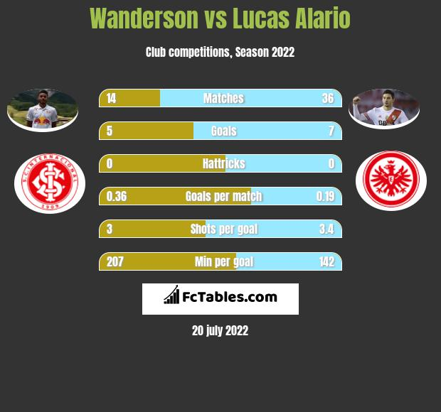 Wanderson vs Lucas Alario infographic
