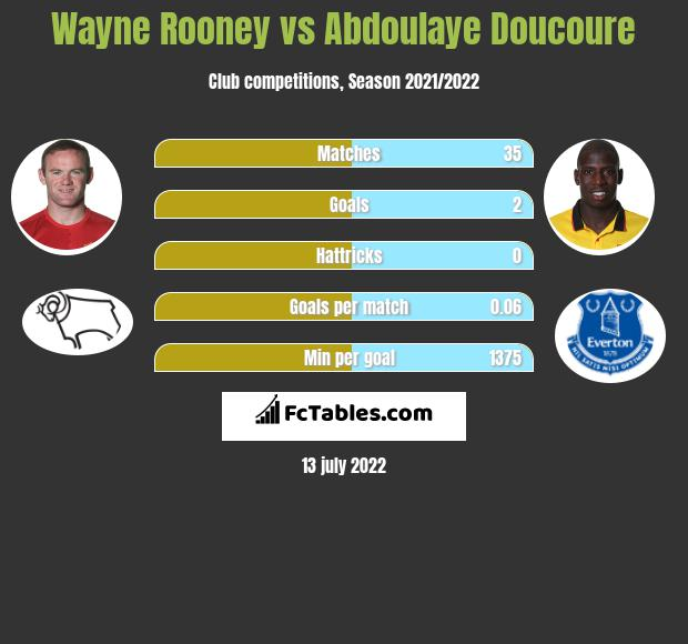 Wayne Rooney vs Abdoulaye Doucoure h2h player stats