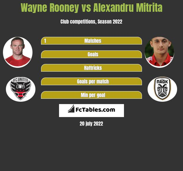 Wayne Rooney vs Alexandru Mitrita infographic
