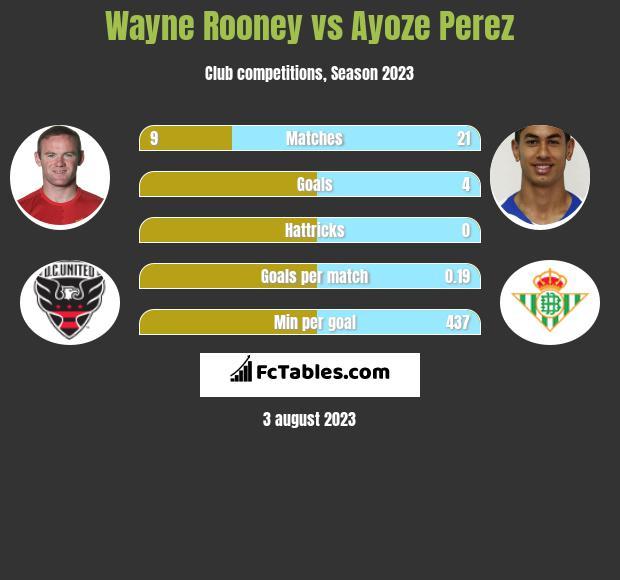 Wayne Rooney vs Ayoze Perez h2h player stats