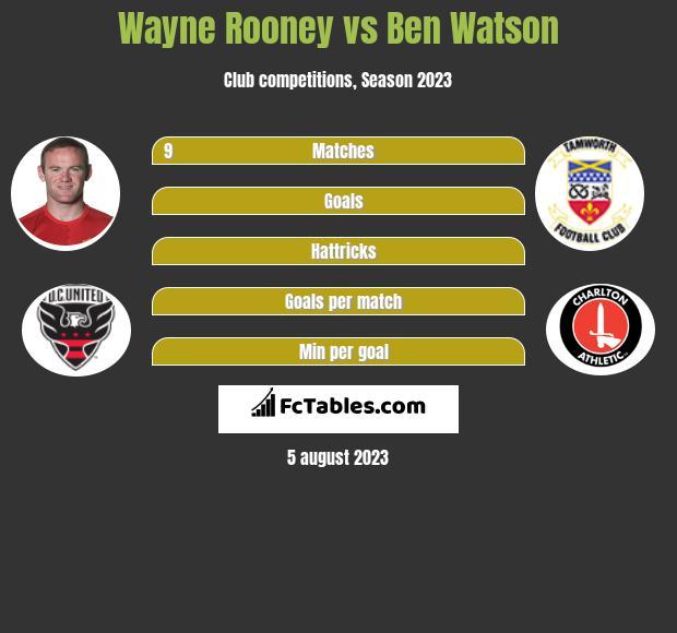 Wayne Rooney vs Ben Watson infographic
