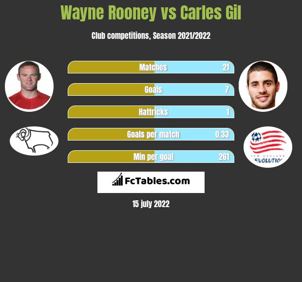Wayne Rooney vs Carles Gil h2h player stats