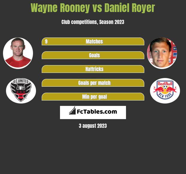Wayne Rooney vs Daniel Royer h2h player stats