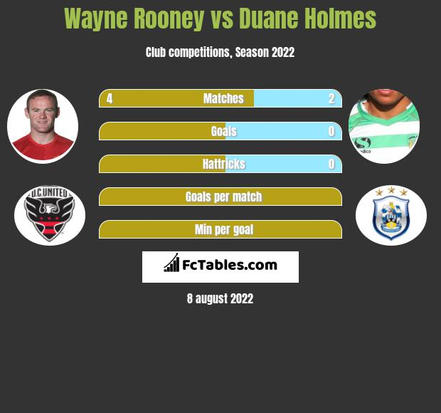 Wayne Rooney infographic statistics for Derby County