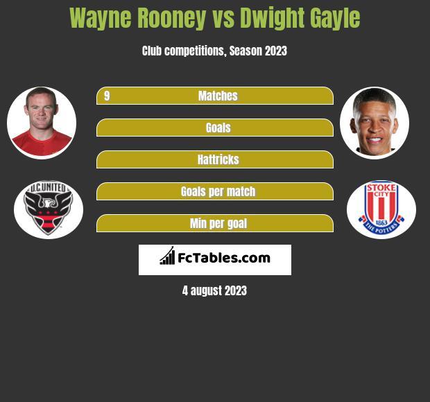 Wayne Rooney vs Dwight Gayle