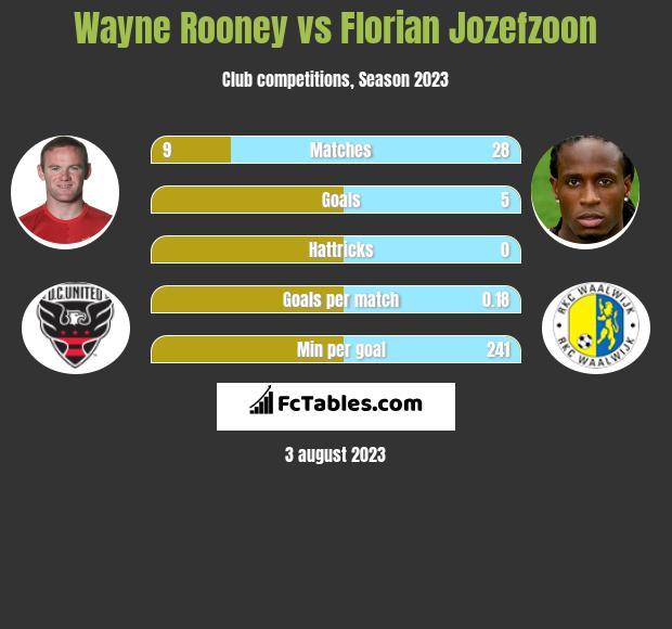 Wayne Rooney vs Florian Jozefzoon infographic