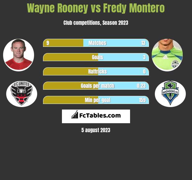Wayne Rooney vs Fredy Montero infographic