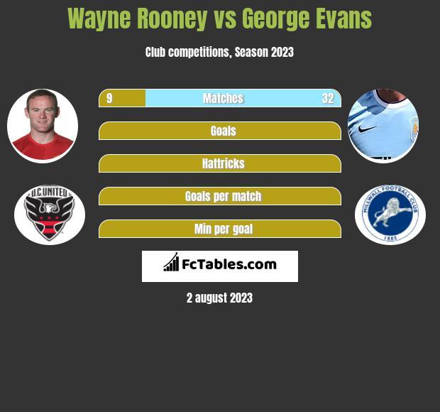 Wayne Rooney vs George Evans infographic