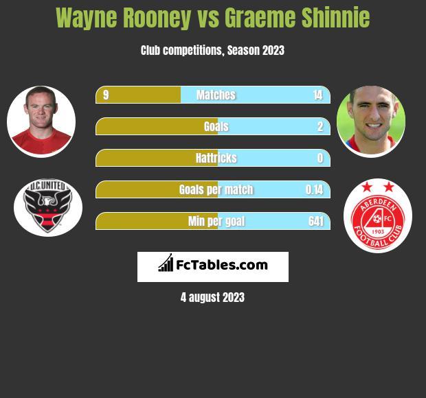Wayne Rooney vs Graeme Shinnie infographic