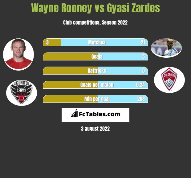 Wayne Rooney infographic statistics for DC United