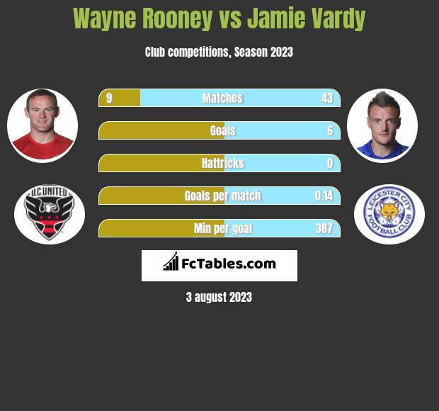 Wayne Rooney vs Jamie Vardy h2h player stats