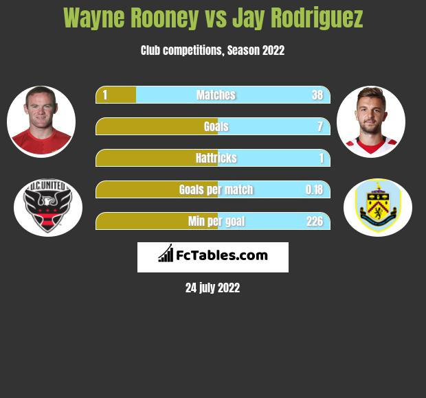 Wayne Rooney vs Jay Rodriguez h2h player stats