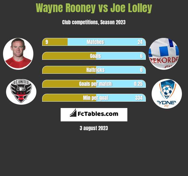 Wayne Rooney vs Joe Lolley infographic