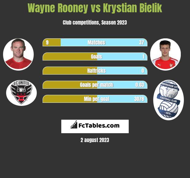Wayne Rooney vs Krystian Bielik infographic