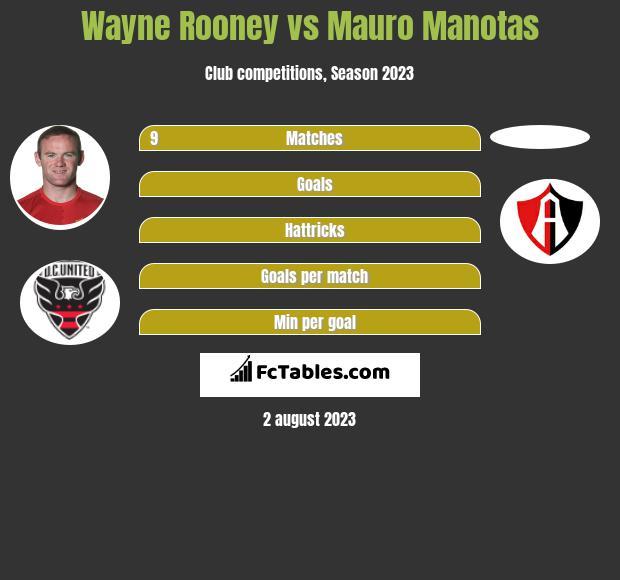 Wayne Rooney vs Mauro Manotas h2h player stats
