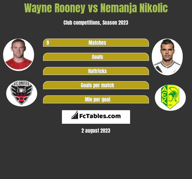 Wayne Rooney vs Nemanja Nikolić infographic