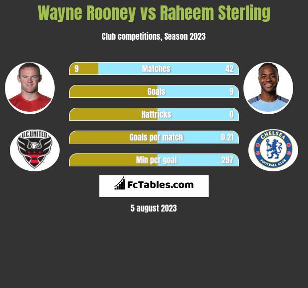 Wayne Rooney vs Raheem Sterling