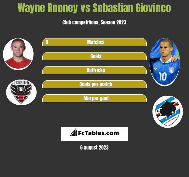 Wayne Rooney vs Sebastian Giovinco infographic