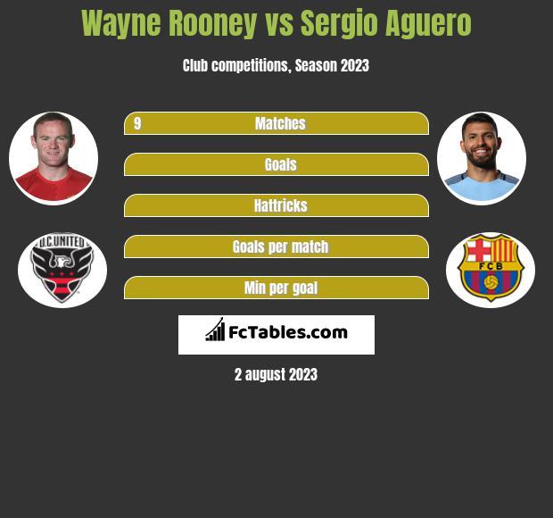 Wayne Rooney vs Sergio Aguero