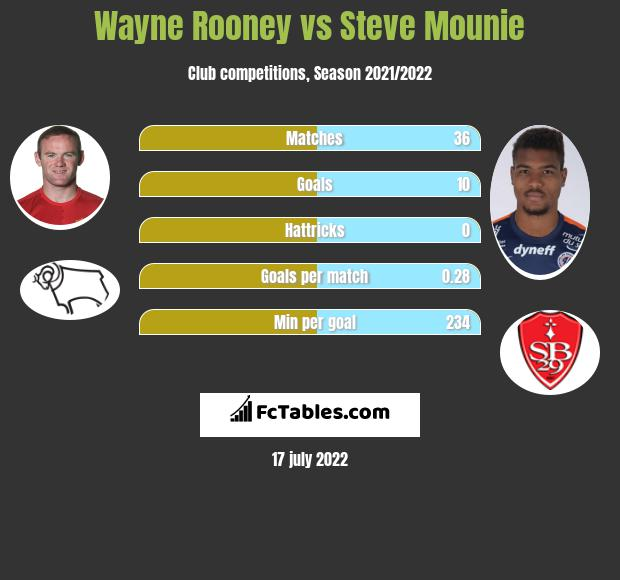 Wayne Rooney vs Steve Mounie h2h player stats