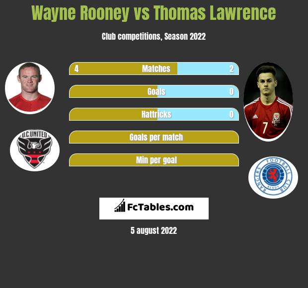 Wayne Rooney vs Thomas Lawrence infographic