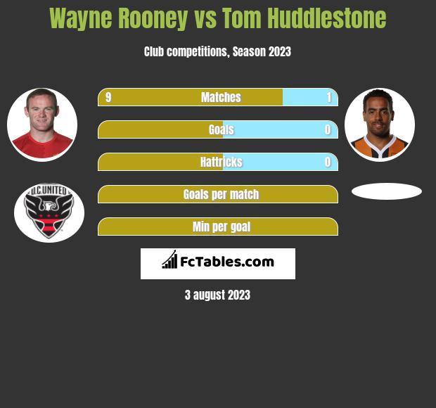 Wayne Rooney vs Tom Huddlestone infographic