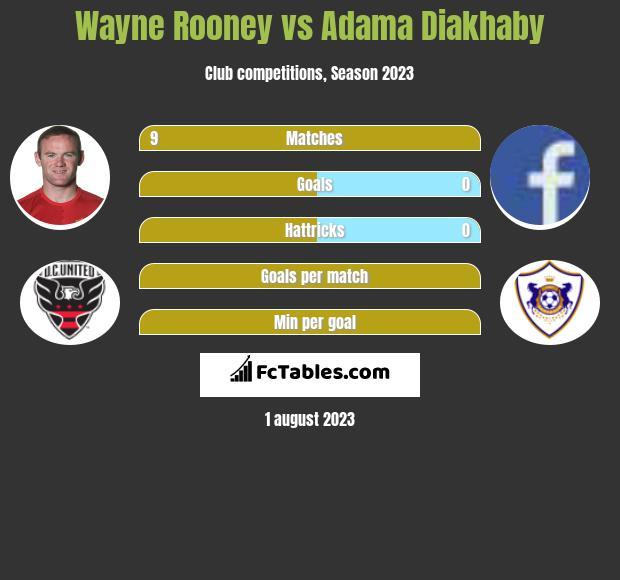Wayne Rooney vs Adama Diakhaby infographic