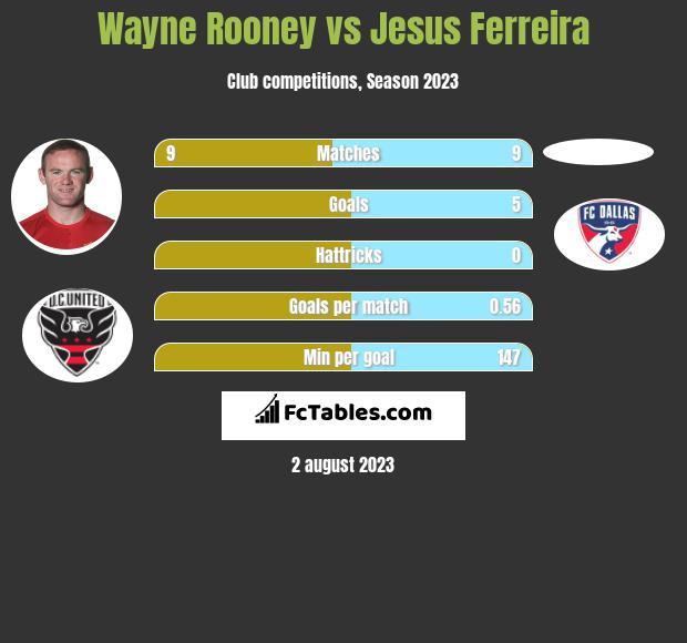 Wayne Rooney vs Jesus Ferreira h2h player stats