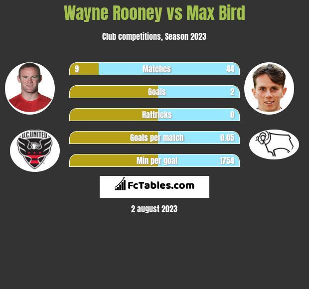Wayne Rooney vs Max Bird infographic
