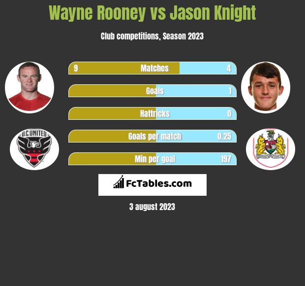 Wayne Rooney vs Jason Knight infographic